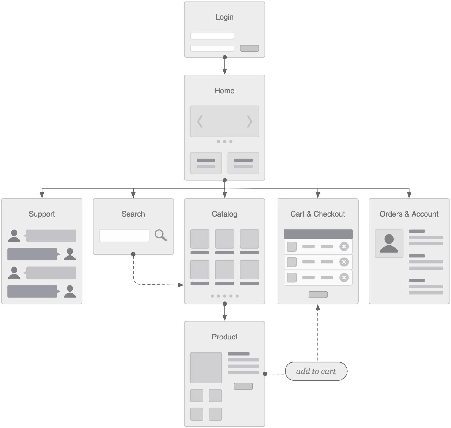 Vinea Flowchart UX Design